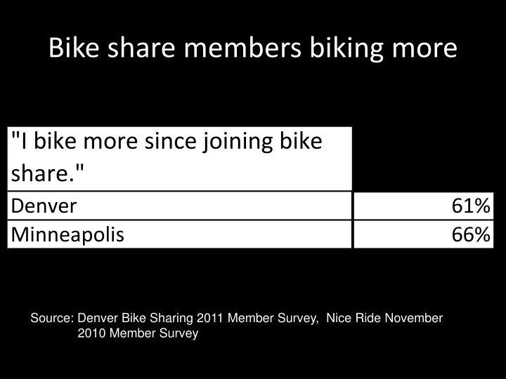 Bike share members biking more