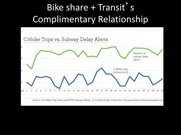 Bike share + Transit