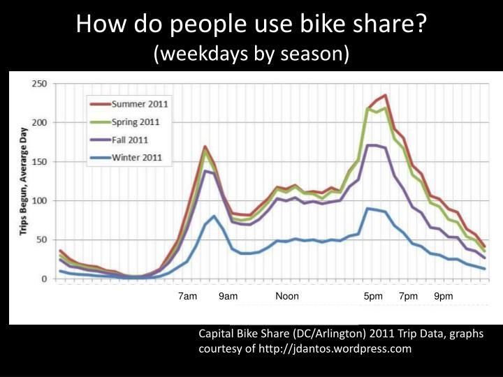 How do people use bike share?