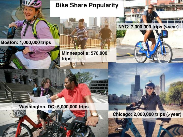 Bike Share Popularity