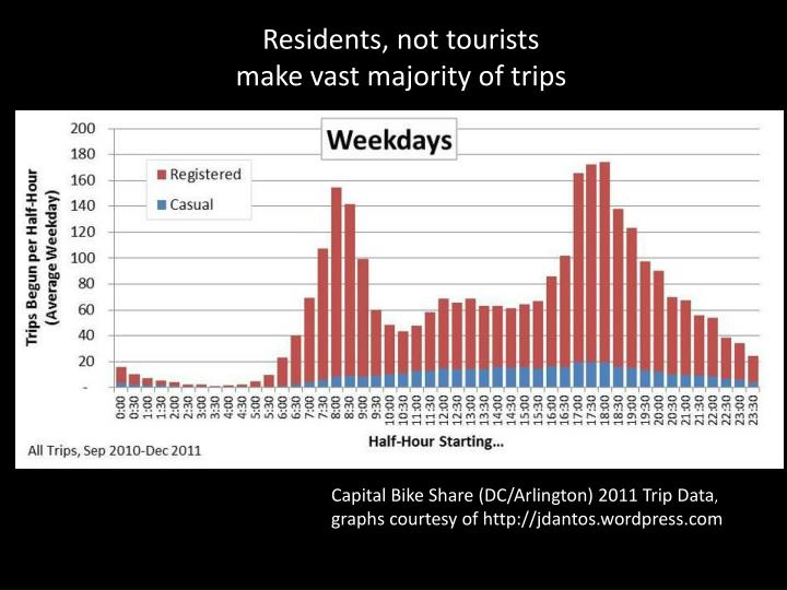 Residents, not tourists