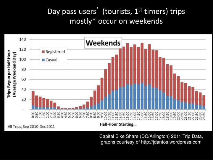 Day pass users