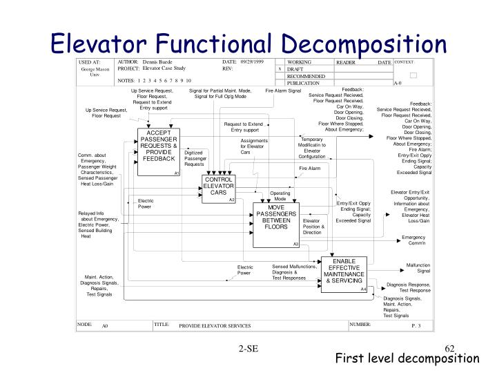Elevator Functional Decomposition