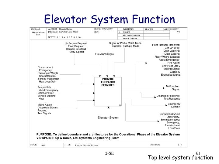 Elevator System Function