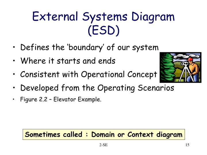 External Systems Diagram (ESD)