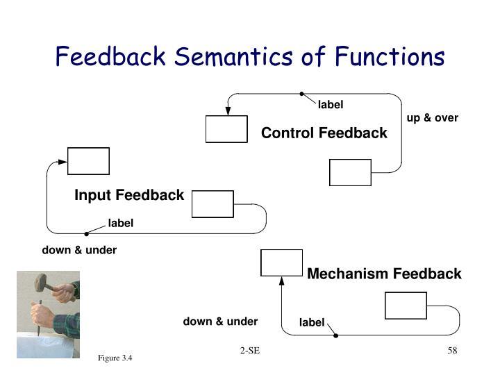 Feedback Semantics of Functions
