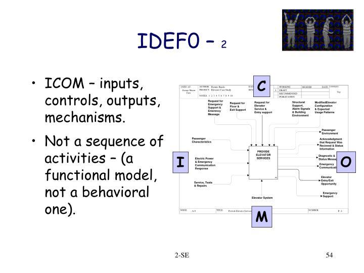 ICOM – inputs, controls, outputs, mechanisms.