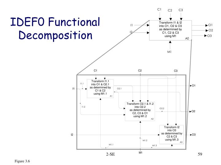 IDEF0 Functional Decomposition