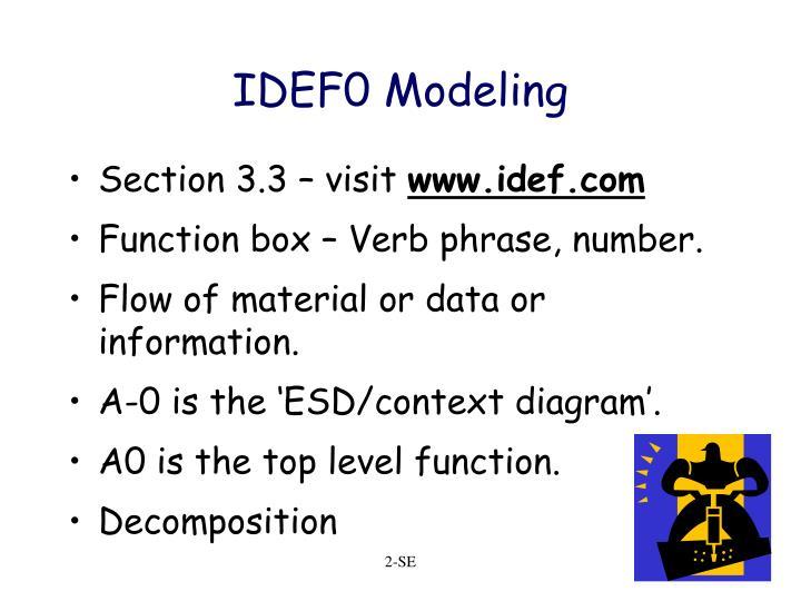 IDEF0 Modeling