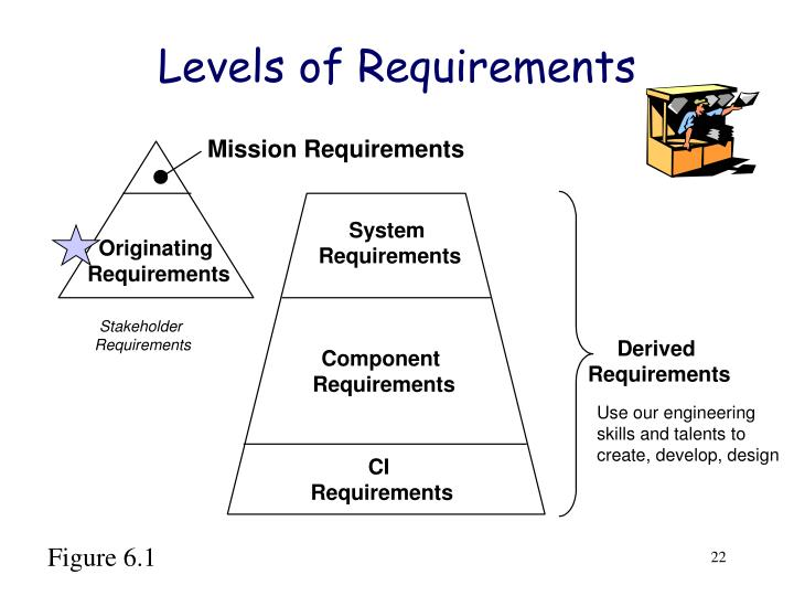 Levels of Requirements