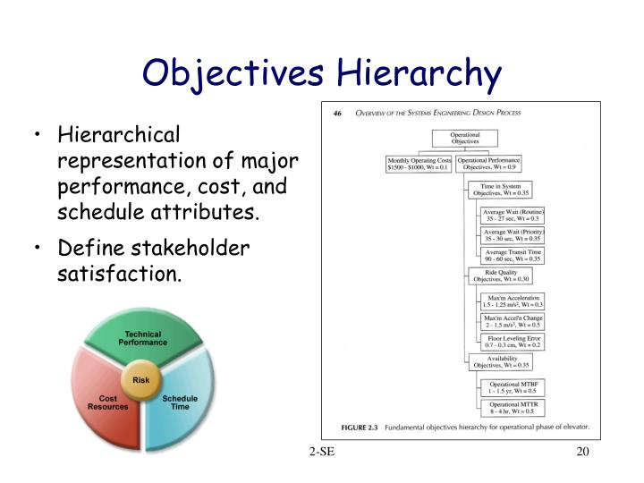 Hierarchical representation of major performance, cost, and schedule attributes.