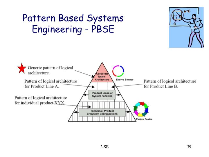 Pattern Based Systems Engineering - PBSE