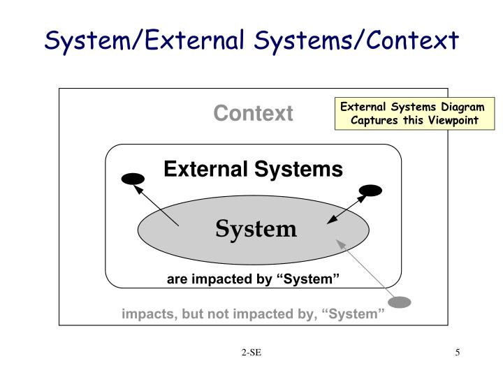 System/External Systems/Context