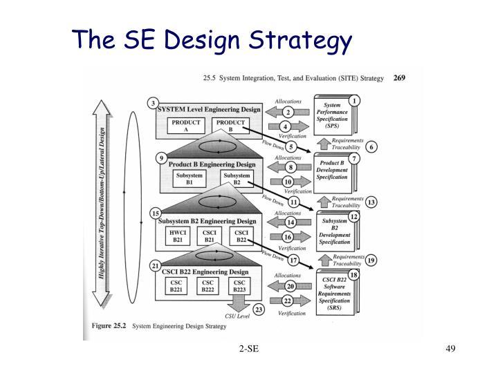 The SE Design Strategy
