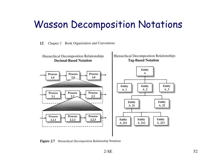 Wasson Decomposition Notations