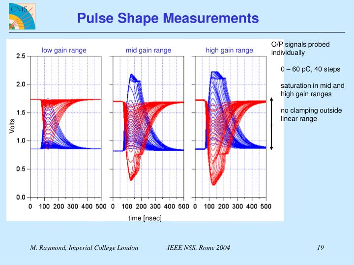 Pulse Shape Measurements