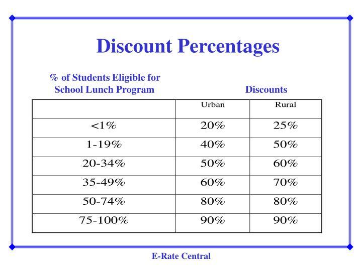 Discount Percentages