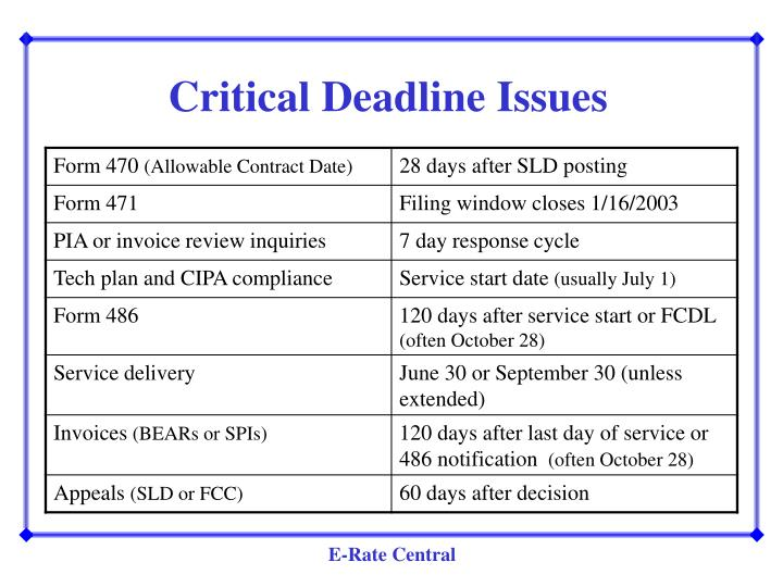 Critical Deadline Issues