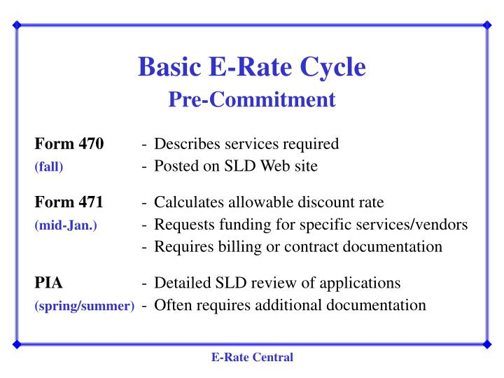 Basic E-Rate Cycle