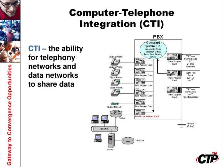 Computer-Telephone