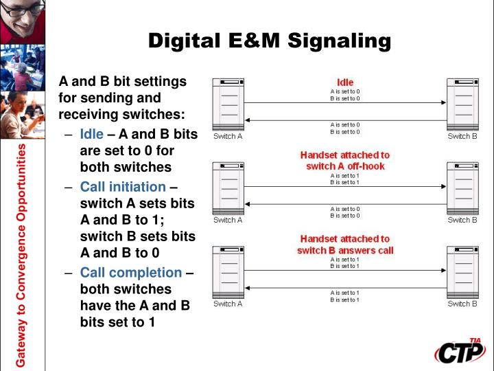 A and B bit settings for sending and receiving switches:
