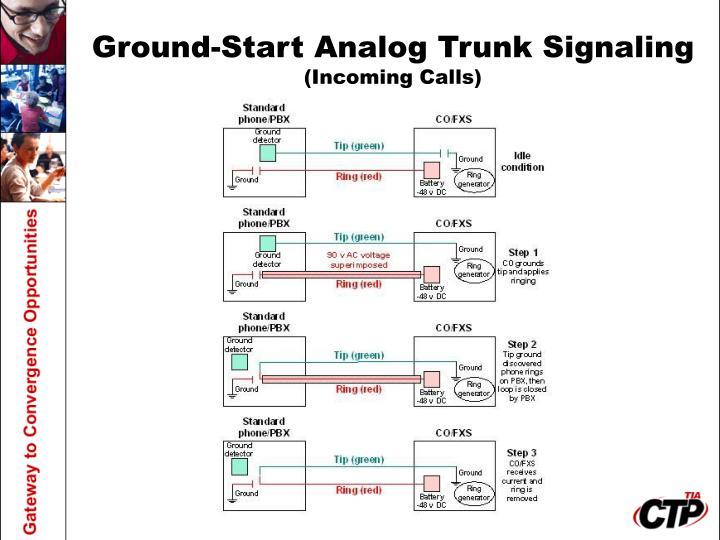 Ground-Start Analog Trunk Signaling