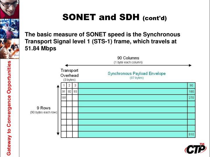 SONET and SDH