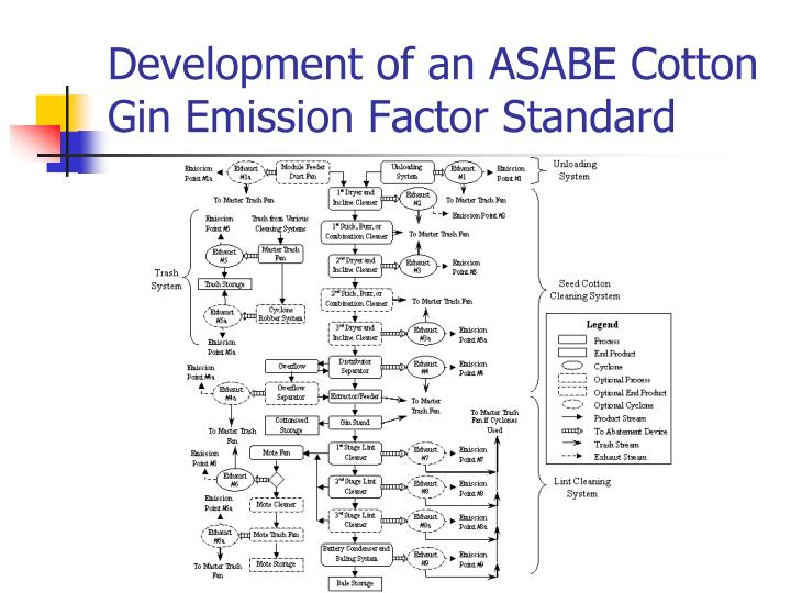 Development of an ASABE Cotton Gin Emission Factor Standard