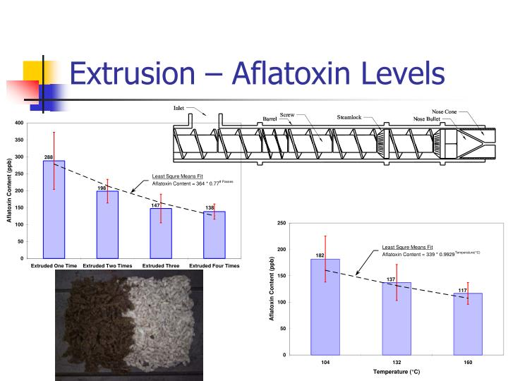 Extrusion – Aflatoxin Levels
