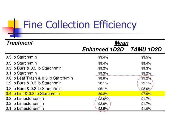 Fine Collection Efficiency