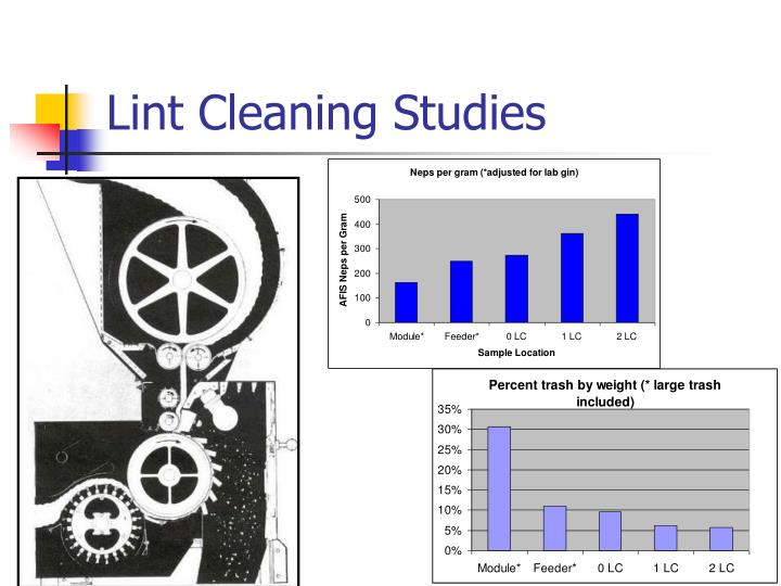 Lint Cleaning Studies