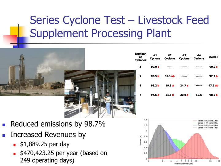 Series Cyclone Test – Livestock Feed Supplement Processing Plant