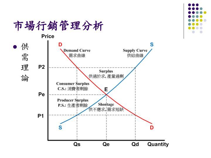 市場行銷管理分析