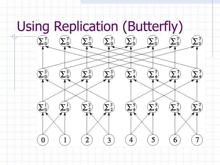 Using Replication (Butterfly)