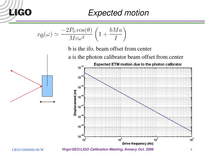 Expected motion