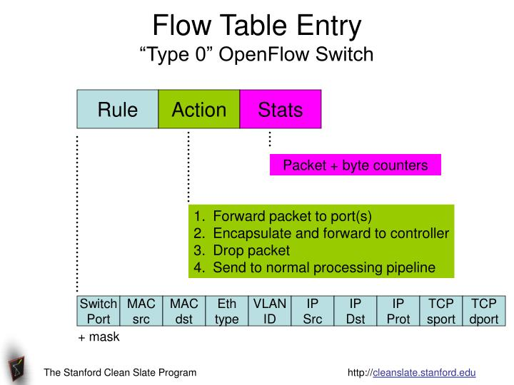 Flow Table Entry