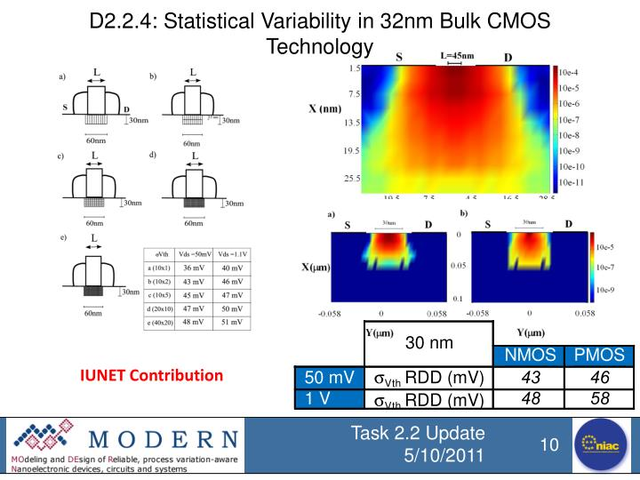 D2.2.4: Statistical Variability in 32nm Bulk CMOS Technology