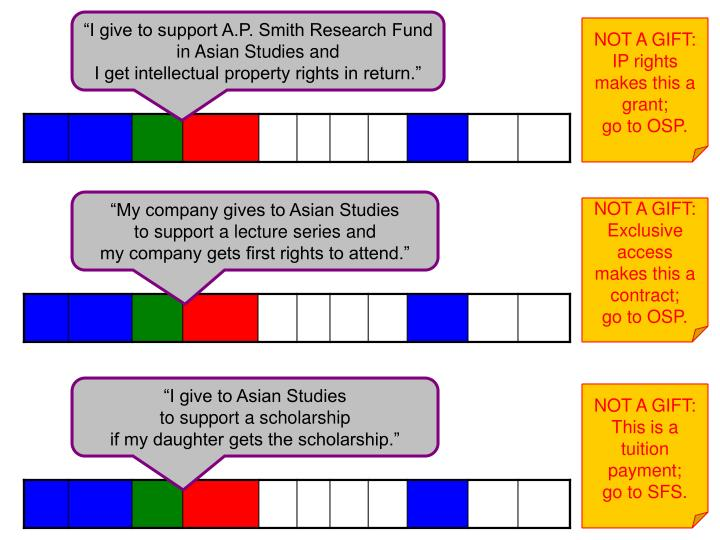 """""""I give to support A.P. Smith Research Fund in Asian Studies and"""