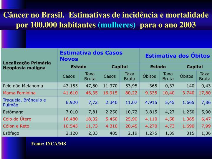Câncer no Brasil.  Estimativas de incidência e mortalidade por 100.000 habitantes