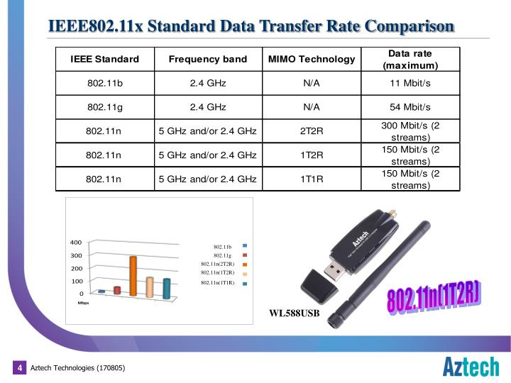 IEEE802.11x Standard Data Transfer Rate Comparison