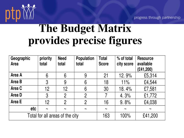 The Budget Matrix