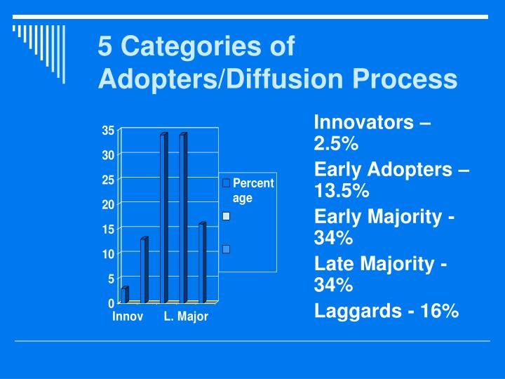 5 Categories of Adopters/Diffusion Process