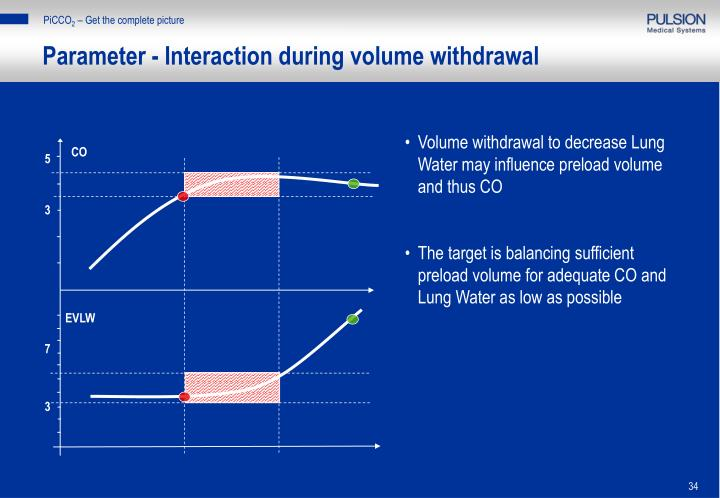 Parameter - Interaction during volume withdrawal