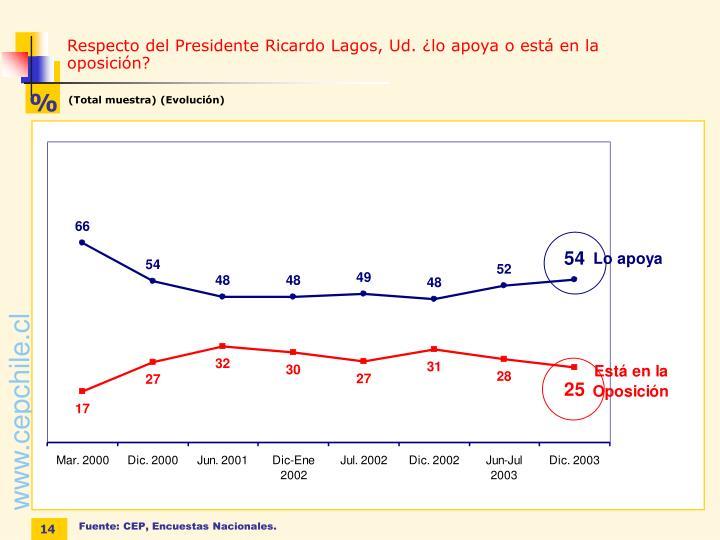 Respecto del Presidente Ricardo Lagos, Ud. ¿lo apoya o está en la oposición?