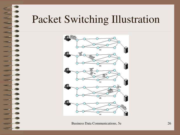 Packet Switching Illustration