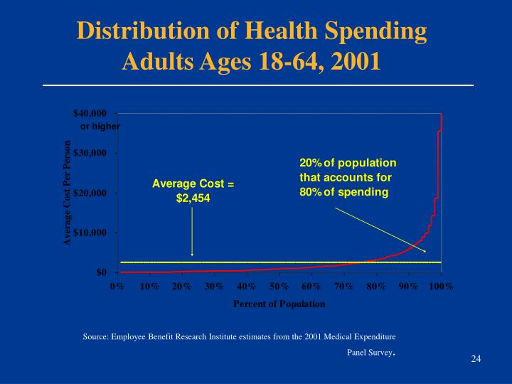 Distribution of Health Spending
