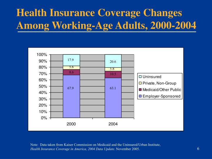Health Insurance Coverage Changes Among Working-Age Adults, 2000-2004