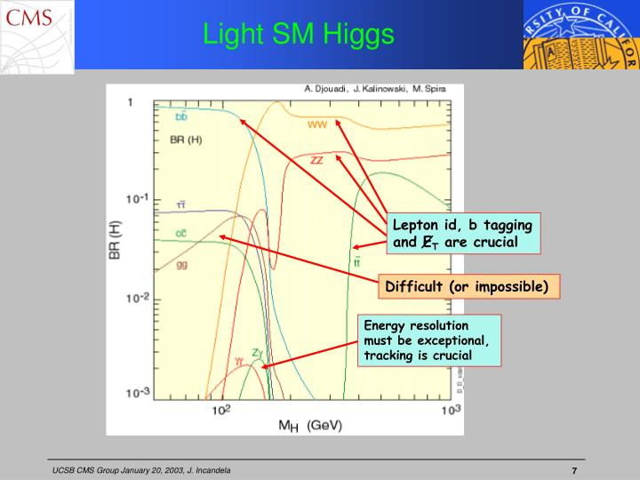 Light SM Higgs