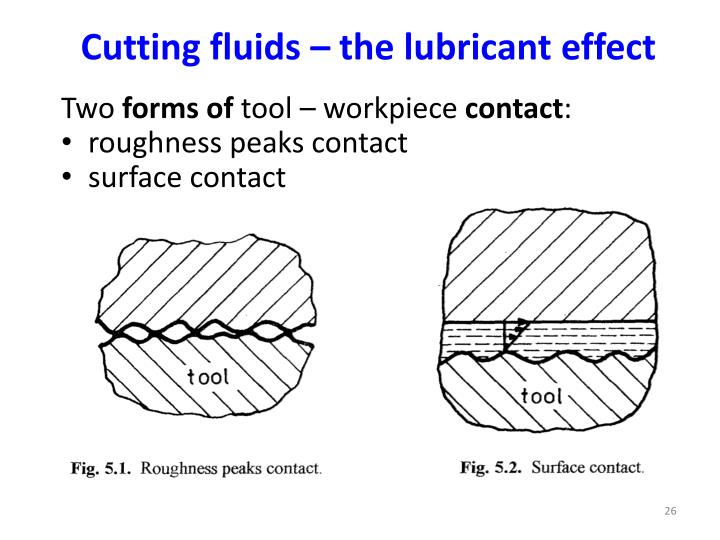 Cutting fluids – the lubricant effect