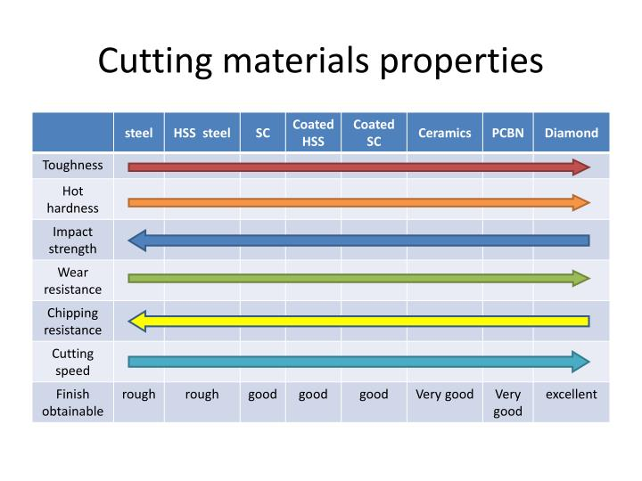 Cutting materials properties